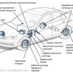 Как проверить уровень тормозной жидкости на автомобилях Cadillac