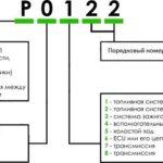 P0822 — OBD-II код ошибки