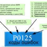 P2014 - Код ошибки OBD-II