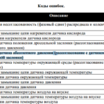 P2074 - OBD-II код ошибки
