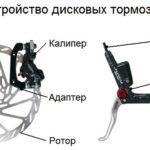 Что происходит при поломке тормозного ротора?