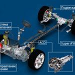 Что такое автомобильная трансмиссия?