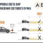 Как диагностировать проблемы с электрическими фарами на вашем автомобиле