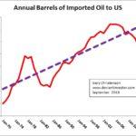 Как импортировать аудит в США
