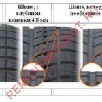 Как проверить глубину протектора шины