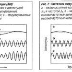 Как улучшить автоматический прием радиосигналов Am/Fm