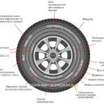 Как уменьшить размеры шин для зимних шин