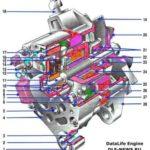 Как заменить генератор переменного тока на грузовике