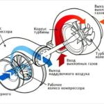 Каковы функции турбонагнетателя?
