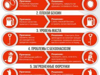 kody-oshibok-dlya-neplotnoj-gazovoj-kryshki-i-uplotneniya-benzobaka
