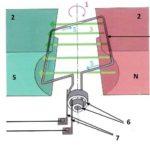 Может ли генератор переменного тока вызвать проблемы с передачей?