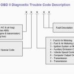 P2466 - Код ошибки OBD-II