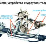 Причины утечки жидкости в гидроусилителе руля