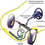 Работает ли гидроусилитель руля?