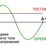 Разница между контакторами переменного и постоянного тока