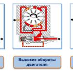 Типы насосов гидроусилителя руля