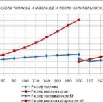 Влияние высоты на пробеге бензина
