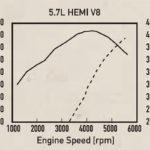 2005 Dodge 5.7 Hemi Specs