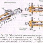Функции главного цилиндра