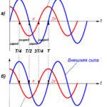 Где находится конденсатор переменного тока?