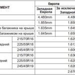 GM L33 Технические характеристики двигателя