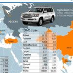 Как импортировать автомобили из Великобритании в США