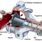 Как отремонтировать водяной насос на двигателе 3800