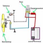 Как правильно подключить охлаждающий вентилятор к двигателю