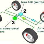 Как преобразовать тормоза АБС в тормоза не-АБС