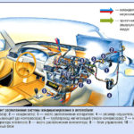Как прочистить автомобильную систему кондиционирования