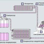 Как проверить масло в компрессоре кондиционера