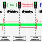 Как проверить систему зарядки в транспортных средствах