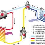 Как проверить утечки фреона в испарительной катушке
