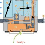 Как работает двухтактный карбюратор