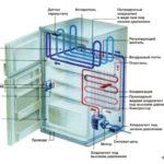 Как работает холодильник RV?