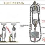 Как работает ручной таль с цепью?