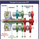 Как работает трансмиссия Powershift?