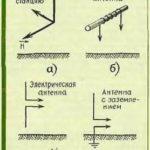Как работают силовые антенны?