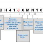 Как расшифровать номер VIN для автомобилей Chrysler