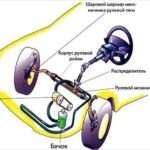 Как устранить неисправность свободного рулевого колеса в автомобиле