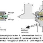 Как устранить неполадки контроллера тормозов Tekonsha