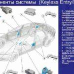 Как устранить неполадки в дверном замке Ford Power & Keyless Entry