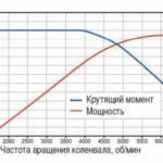 Как увеличить мощность и крутящий момент в транспортных средствах