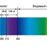 Как вылечить краску с помощью ультрафиолета