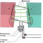 Как заменить генератор переменного тока у жителя ртути