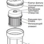 Как заменить топливный фильтр на дизель Isuzu