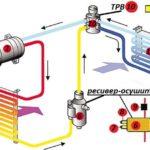 Как заменить выключатель низкого давления в кондиционере автомобиля