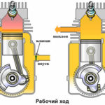Как запустить затопленный двухтактный двигатель