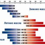 Какая разница в автомобильном масле 10w-40 и 5w-30?