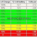 Какое напряжение батареи в автомобиле?